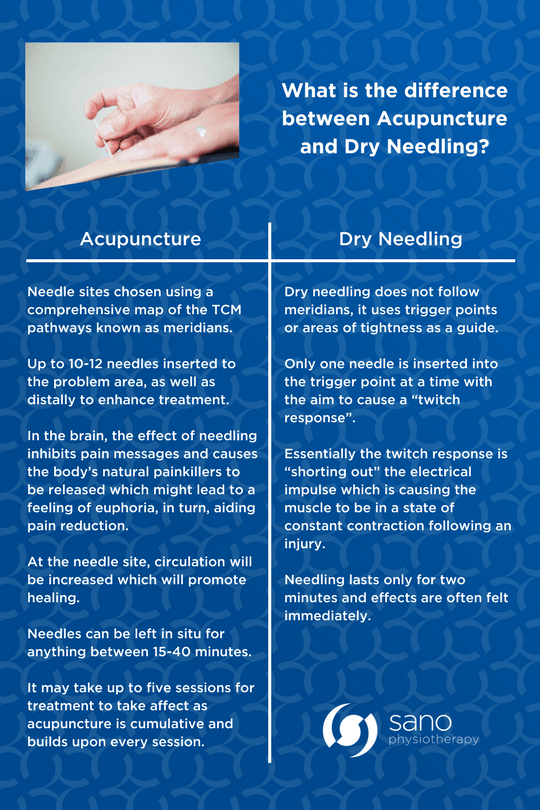 An image which bullet points the differences between Acupuncture and Dry Needling