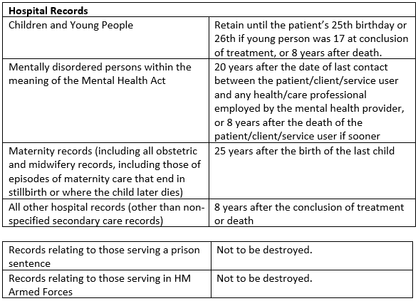 A image showing the length of time which Sano Physiotherapy is required to keep medical data before destruction